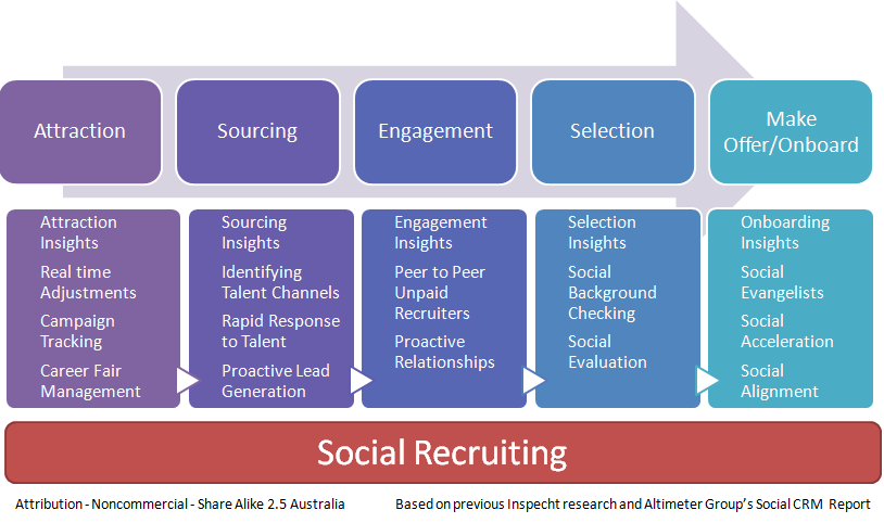 social recruiting Social recruiting has been adopted by a large proportion of companies whether  this be through the number of social networks online or.