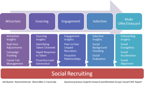 Social Recruiting Model
